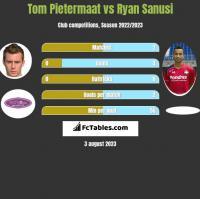 Tom Pietermaat vs Ryan Sanusi h2h player stats