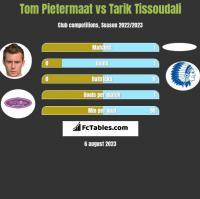 Tom Pietermaat vs Tarik Tissoudali h2h player stats