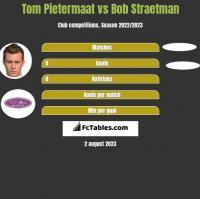 Tom Pietermaat vs Bob Straetman h2h player stats