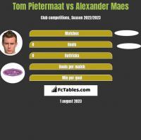 Tom Pietermaat vs Alexander Maes h2h player stats