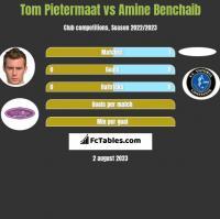 Tom Pietermaat vs Amine Benchaib h2h player stats