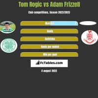 Tom Rogic vs Adam Frizzell h2h player stats
