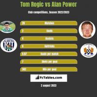 Tom Rogić vs Alan Power h2h player stats