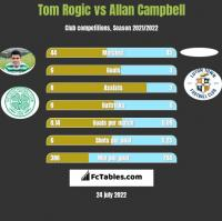 Tom Rogic vs Allan Campbell h2h player stats