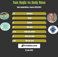 Tom Rogic vs Andy Rose h2h player stats