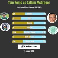 Tom Rogić vs Callum McGregor h2h player stats