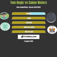 Tom Rogic vs Calum Waters h2h player stats