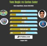 Tom Rogic vs Carlos Soler h2h player stats