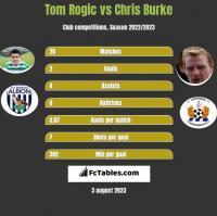 Tom Rogić vs Chris Burke h2h player stats
