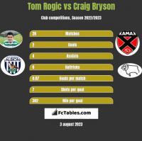 Tom Rogic vs Craig Bryson h2h player stats