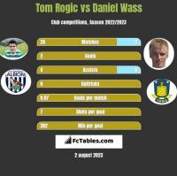 Tom Rogic vs Daniel Wass h2h player stats