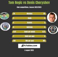 Tom Rogic vs Denis Cheryshev h2h player stats