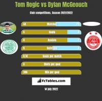 Tom Rogic vs Dylan McGeouch h2h player stats