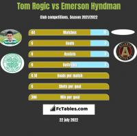 Tom Rogic vs Emerson Hyndman h2h player stats