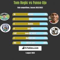 Tom Rogic vs Funso Ojo h2h player stats
