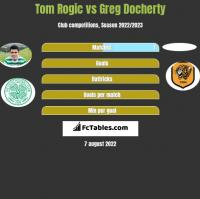 Tom Rogic vs Greg Docherty h2h player stats