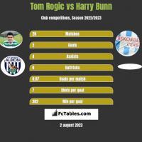 Tom Rogić vs Harry Bunn h2h player stats