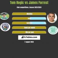 Tom Rogić vs James Forrest h2h player stats