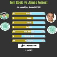 Tom Rogic vs James Forrest h2h player stats