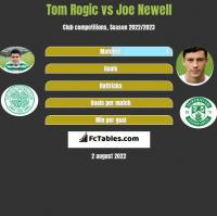 Tom Rogic vs Joe Newell h2h player stats