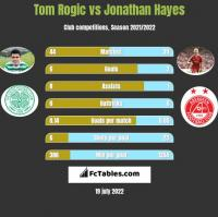 Tom Rogić vs Jonathan Hayes h2h player stats