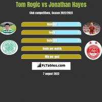 Tom Rogic vs Jonathan Hayes h2h player stats