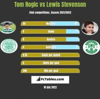 Tom Rogic vs Lewis Stevenson h2h player stats