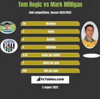 Tom Rogic vs Mark Milligan h2h player stats