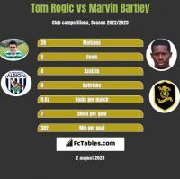 Tom Rogic vs Marvin Bartley h2h player stats