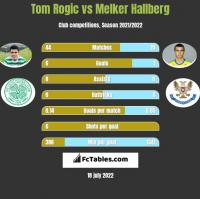 Tom Rogic vs Melker Hallberg h2h player stats