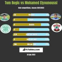 Tom Rogic vs Mohamed Elyounoussi h2h player stats