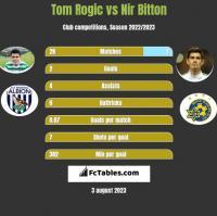 Tom Rogić vs Nir Bitton h2h player stats