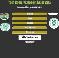 Tom Rogic vs Robert Mudrazija h2h player stats