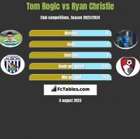 Tom Rogić vs Ryan Christie h2h player stats