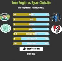 Tom Rogic vs Ryan Christie h2h player stats