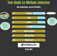 Tom Rogić vs Michael Johnston h2h player stats
