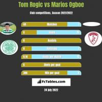 Tom Rogic vs Marios Ogboe h2h player stats