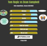 Tom Rogic vs Dean Campbell h2h player stats