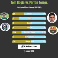 Tom Rogic vs Ferran Torres h2h player stats