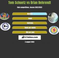 Tom Schuetz vs Brian Behrendt h2h player stats
