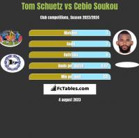 Tom Schuetz vs Cebio Soukou h2h player stats