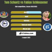 Tom Schuetz vs Fabian Schleusener h2h player stats