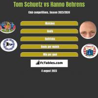 Tom Schuetz vs Hanno Behrens h2h player stats