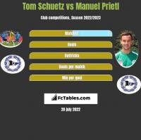 Tom Schuetz vs Manuel Prietl h2h player stats