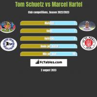 Tom Schuetz vs Marcel Hartel h2h player stats