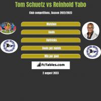 Tom Schuetz vs Reinhold Yabo h2h player stats