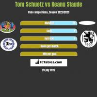 Tom Schuetz vs Keanu Staude h2h player stats