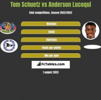 Tom Schuetz vs Anderson Lucoqui h2h player stats