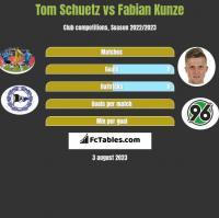 Tom Schuetz vs Fabian Kunze h2h player stats