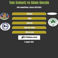 Tom Schuetz vs Adam Gnezda h2h player stats
